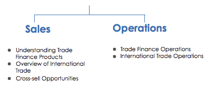 Corporate Training-Trade Finance